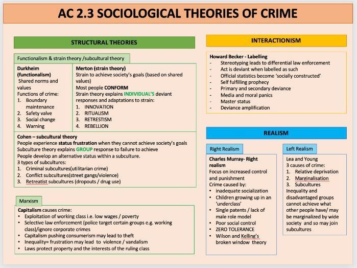 WJEC Criminology Unit 2 revision (Theories of criminality)