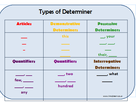 Fill in the missing determiners differentiated activity.