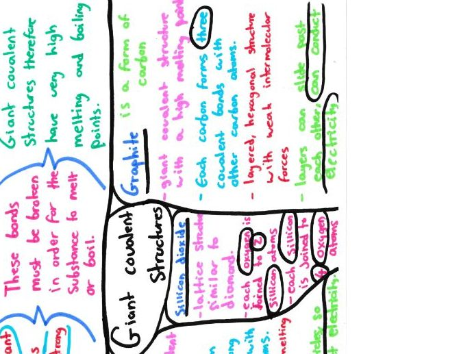 Bonding, Structure and Properties of Matter Mind Maps Chemistry GCSE 9-1