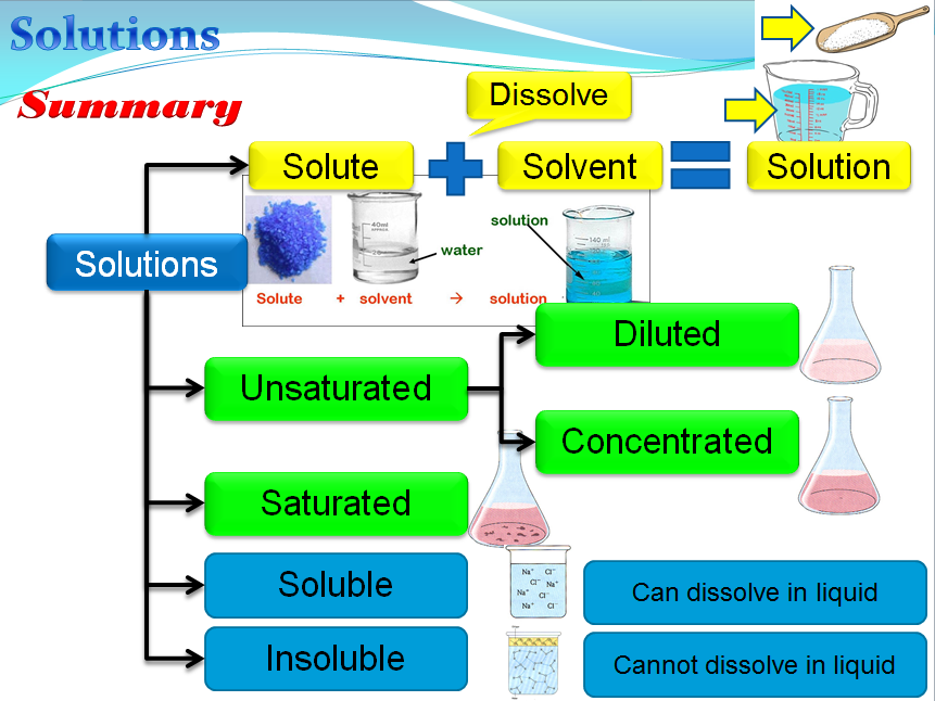 solutions  chemistry