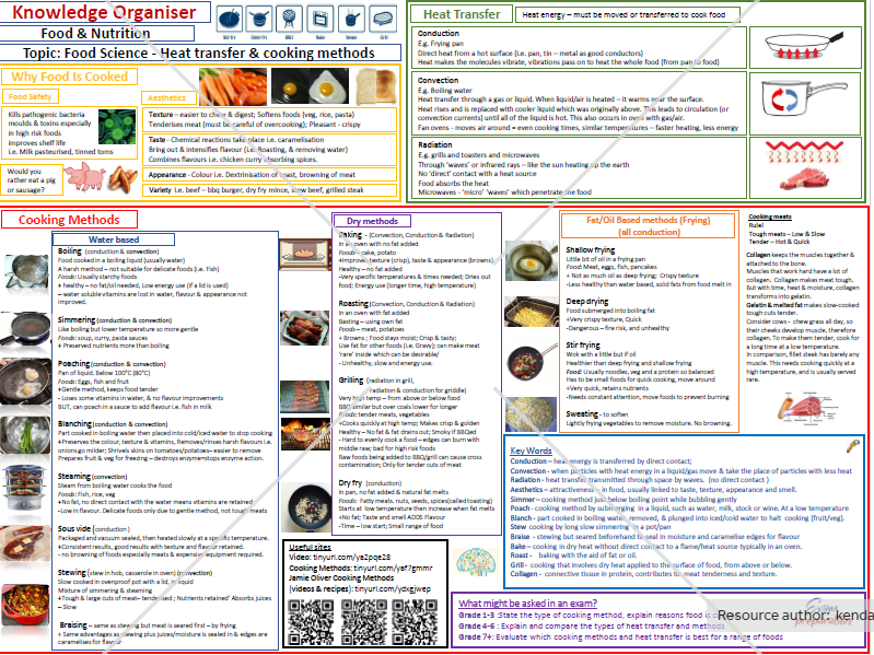Food, nutrition revision/knowledge organisers
