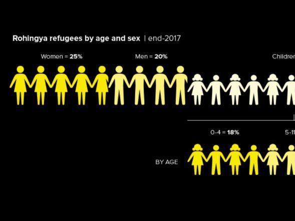 Rohingya Refugees-Men, Women & Children