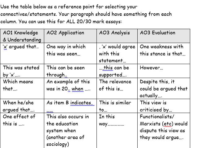 AQA 30 mark A-Level Sociology  essay planner. Labelling Theory, Interactionism & Crime.