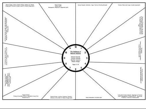 AQA GCSE Geography Paper 1 Revision Clocks