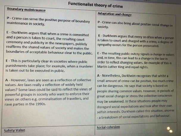 Crime and Deviance Sociology AQA Cheat Sheets