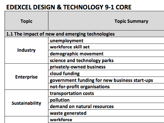 DT GCSE 9-1 Edexcel Core Knowledge Tracker (detailed, printable)