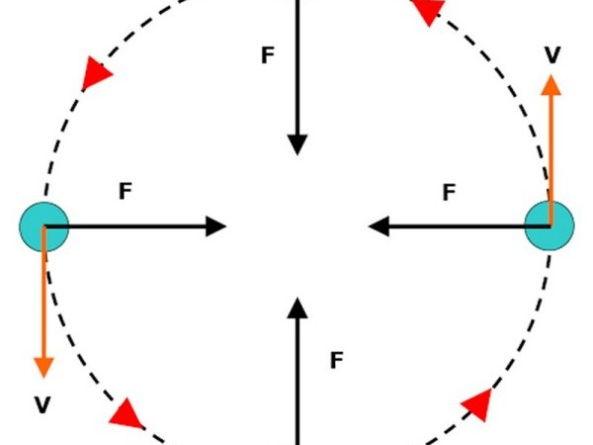 AQA A-Level (Year2) - Centripetal acceleration