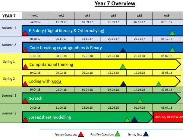 Computing curriculum KS3