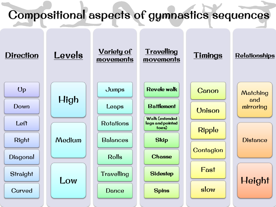 Compositional aspects of gymnastics sequences/routines