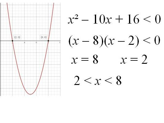 Quadratic Inequalities Worksheet and Powerpoint GCSE Maths