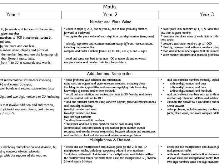 Year 1/2/3 Curriculum side by side