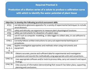 AQA A Level Biology Required Practical 3
