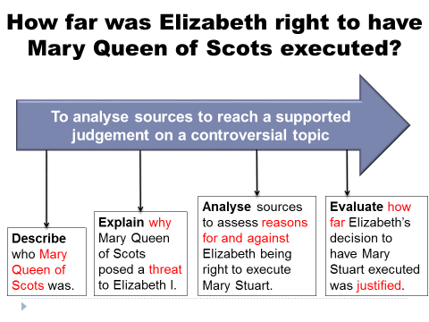 How far was Elizabeth right to have Mary Queen of Scots executed?