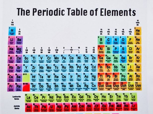 Trends in the Periodic Table - Summary Video Worksheet