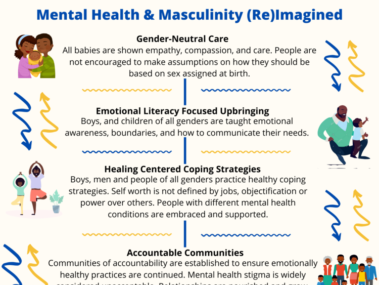 Mental Health & Masculinity (re)imagined