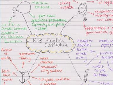 KS3 Curriculum pupil skills map