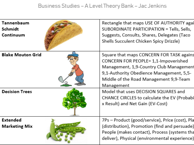 AQA Business Theory/Model Bank - ALL 40 THEORIES REVISION PACK