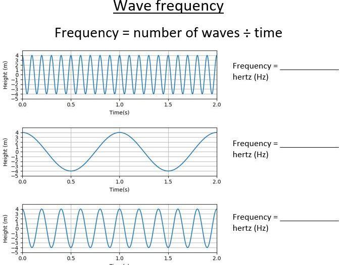 Wavelength and amplitude practice