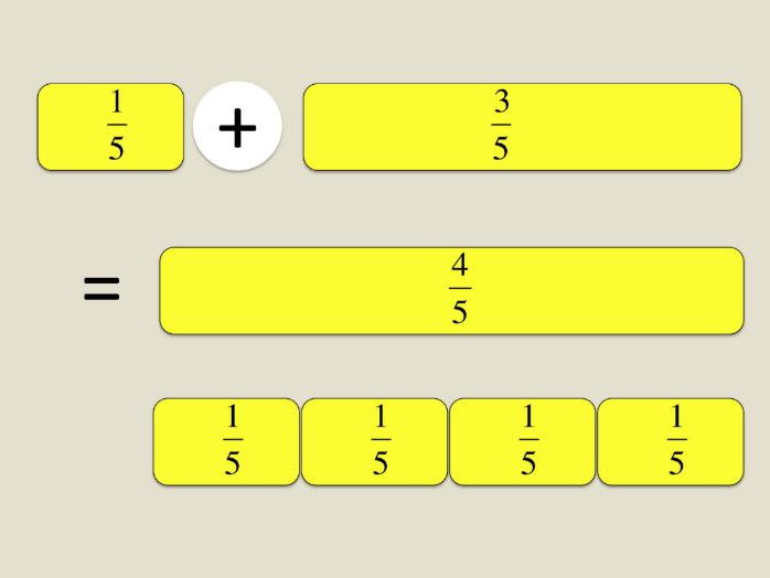 Maths KS2 Simple addition & subtraction of fractions, same denominator.  Presentation + activities.