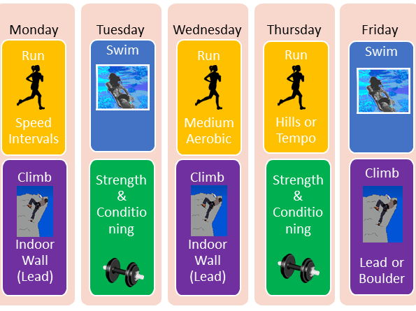 Btec Sport Level 2 - Unit 5 Training for personal fitness - lesson 5 - sample training programme