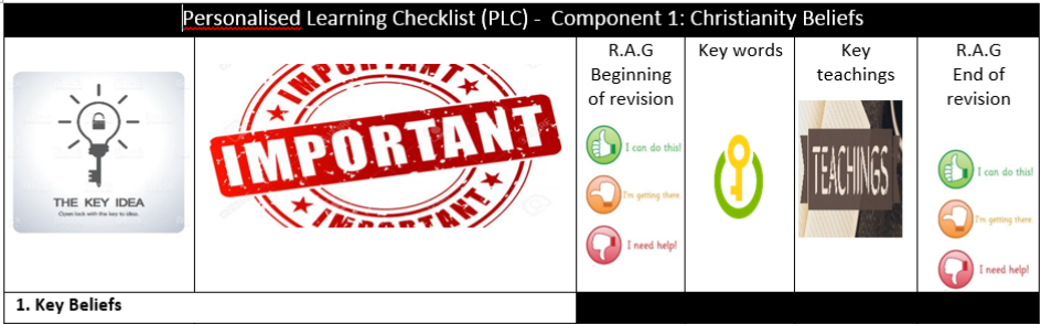 New Spec 9-1 AQA Religious Studies Christianity Beliefs Personalised Learning Checklists PLC