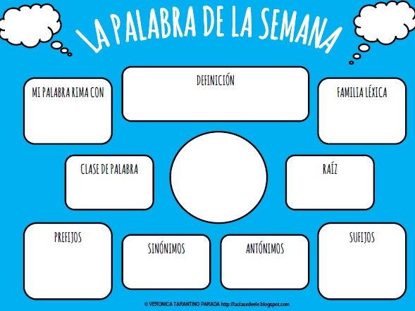 SPANISH VOCABULARY GRAPHIC ORGANIZERS TEMPLATES