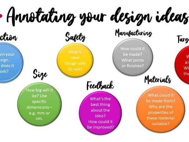 differentiated annotating your design ideas sheets