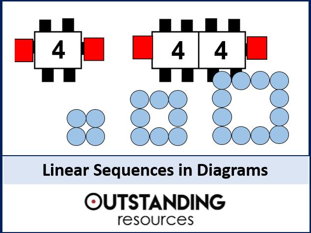 Sequences 2 - Linear Sequences in Diagrams / Patterns (+ worksheet)