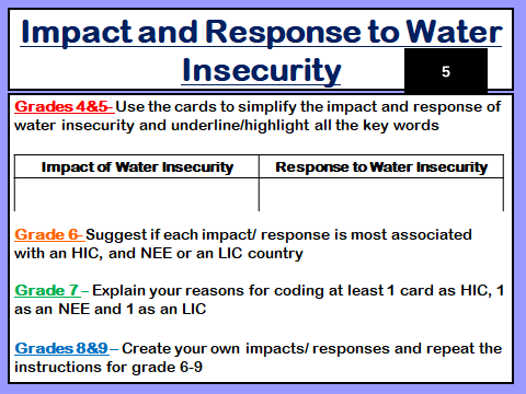 Water Security Impacts and Responses