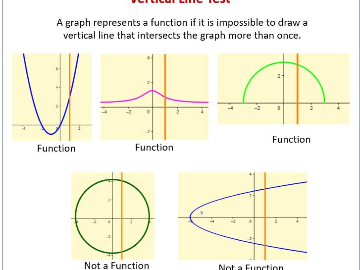0606 IGCSE Add Maths Functions