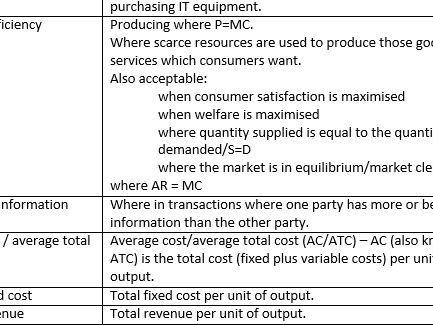 A Level / IB Economics Keywords