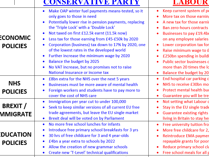 2017 UK Politics Manifestos