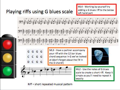 KS3 Blues scale riffs