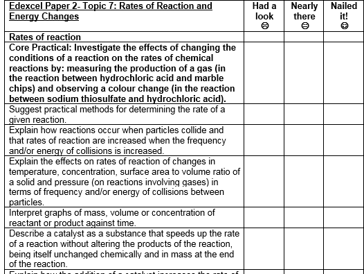 Edexcel 9-1 Chemistry revision checklists paper 2