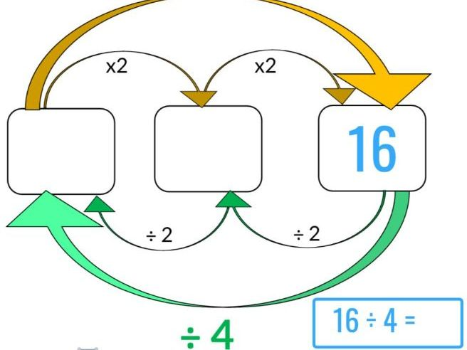 Division as Inverse Multiplication