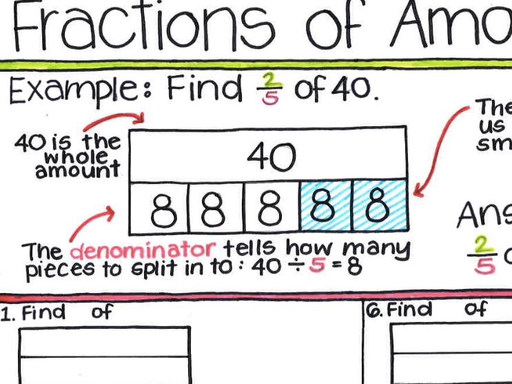 bar model to find the fraction of a quantity by nickstewart  fractions of amounts worksheet