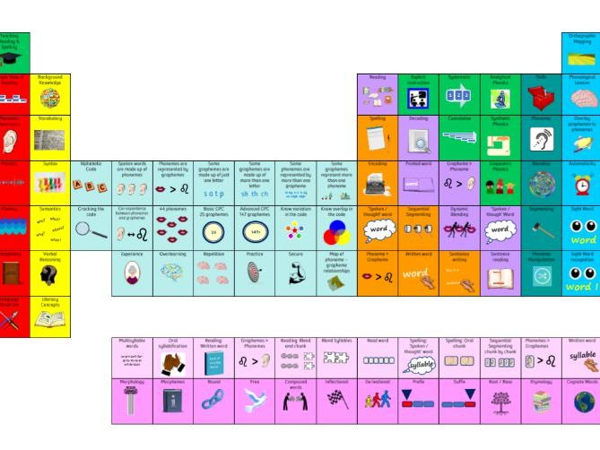Periodic Table of the Elements of Reading - Display Resource for Teachers / TAs