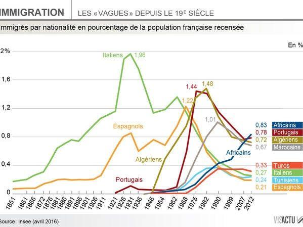 BUNDLE : L'IMMIGRATION EN  FRANCE