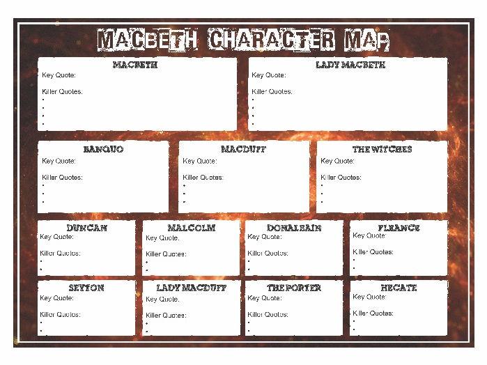 Macbeth - Character Map