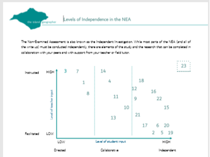Levels of Independence in the NEA