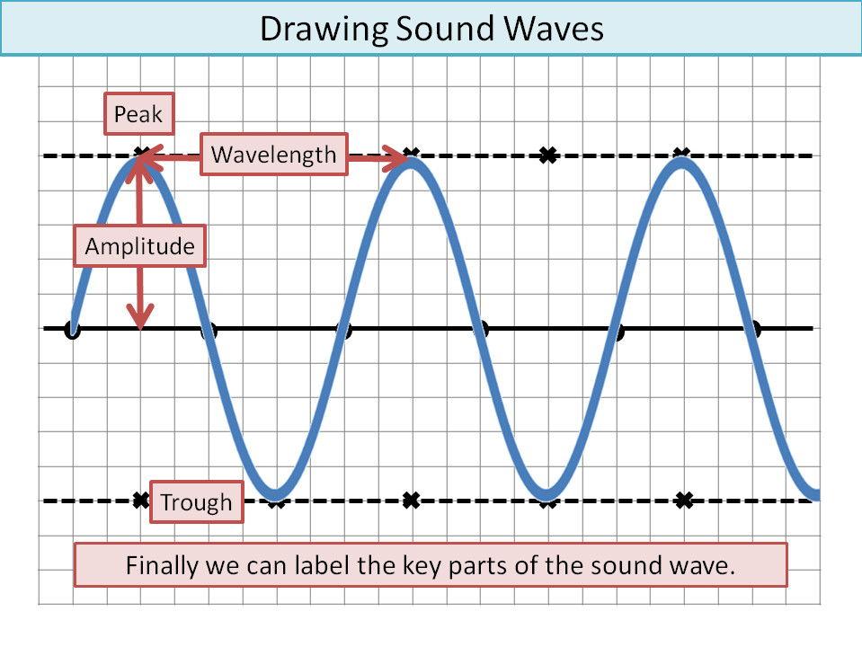 Physics KS3 Waves: Sound