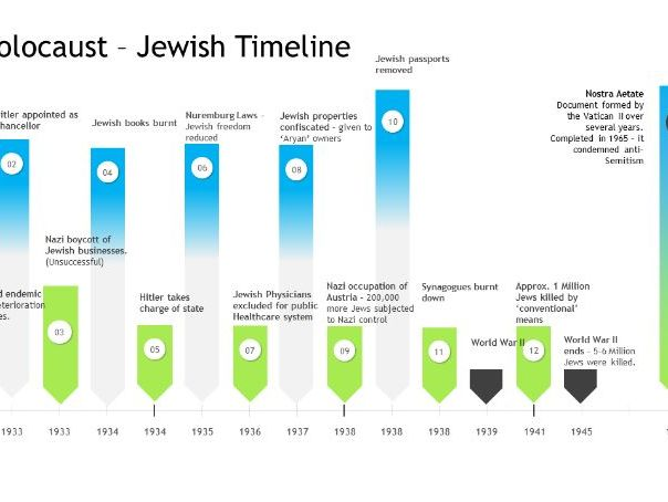 Holocaust Timeline of Jewish related events