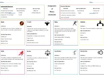 GCSE Components of Fitness Summary Sheet