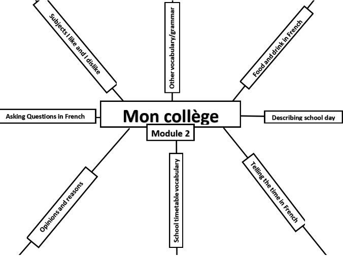 Studio 1 Module 2 - Mon collège Mindmap to Revise