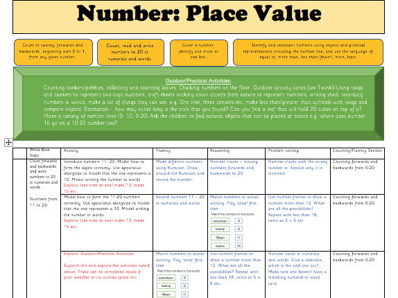 Y1 Autumn Block 4: Place Value Weekly Planning (following the White Rose maths small steps guidance)