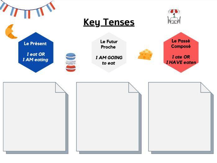 French Tenses Reference Sheet Présent Passé Composé Futur Proche KS3