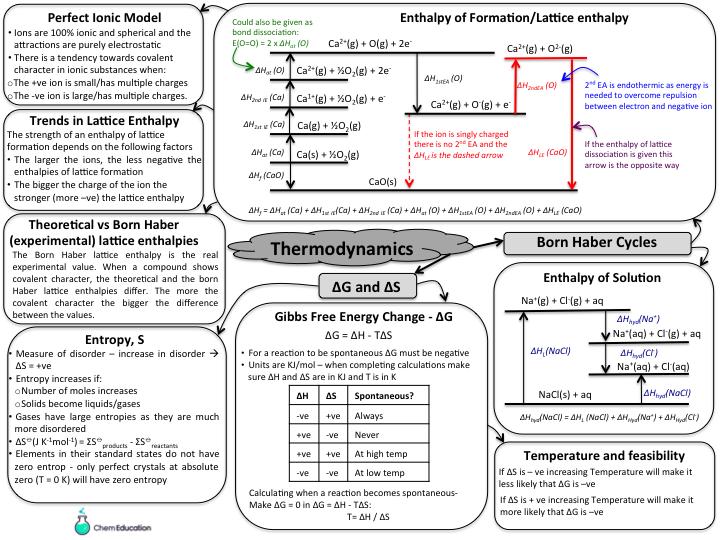 Thermodynamic revision bundle