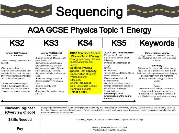 Sequencing Physics Energy KS2 KS3 KS4 KS5