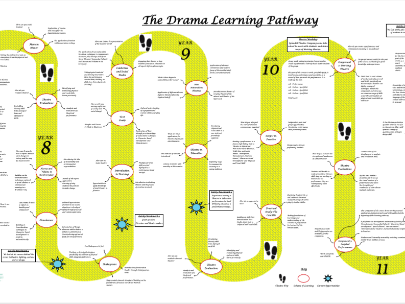 The Drama Learning Pathway