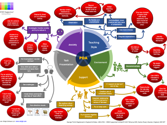New PDA Mind Map